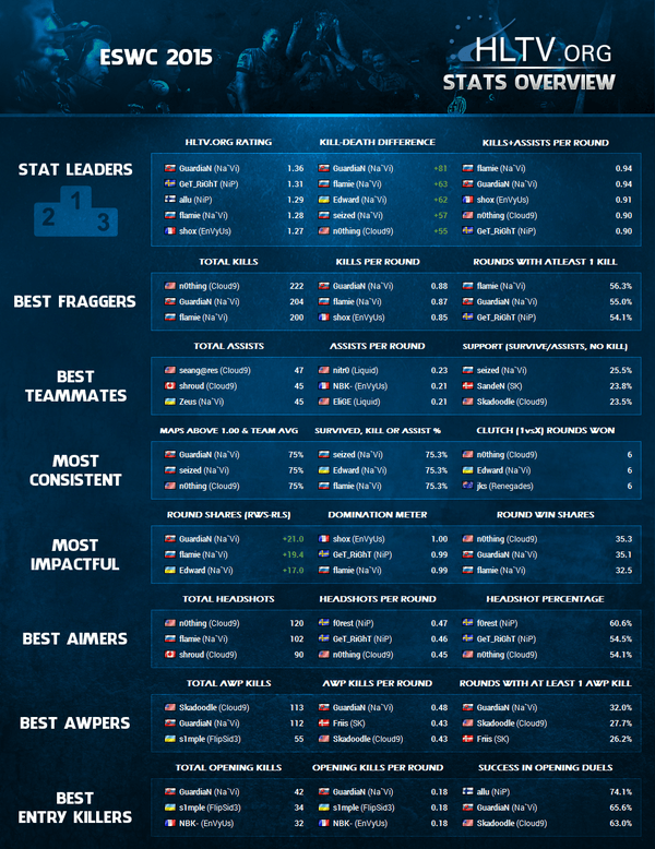 States - ESWC 2015 Mixed. Picture from www.hltv.org