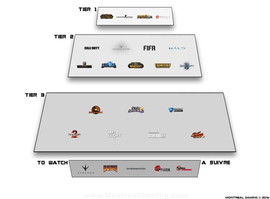 esports-tiers-games-Top-Best
